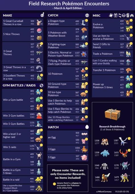Pokémon Go March Field Research quests, how Special