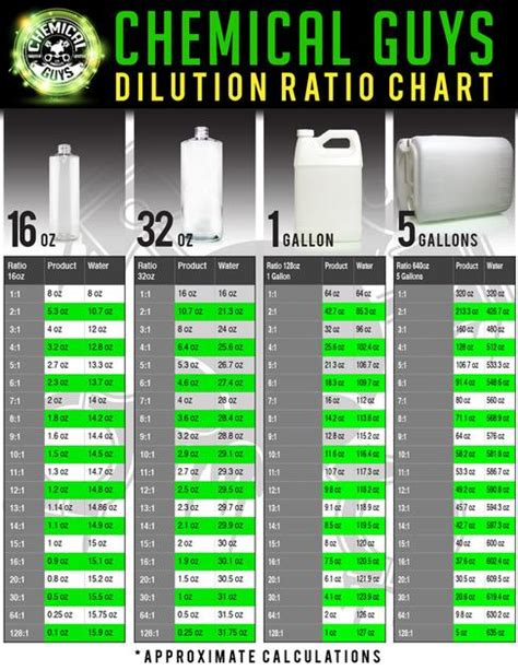 CHEMICAL GUYS DILUTION CHART | Chemical Guys