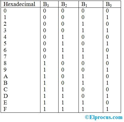 Hexadecimal To Binary Conversion With An Example