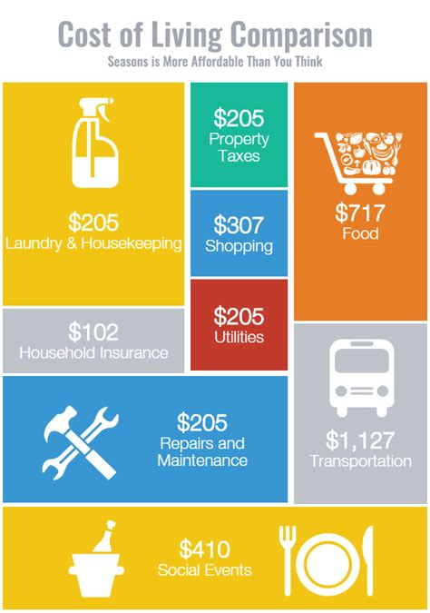 Cost of Living Comparison Seasons: More Affordable Than