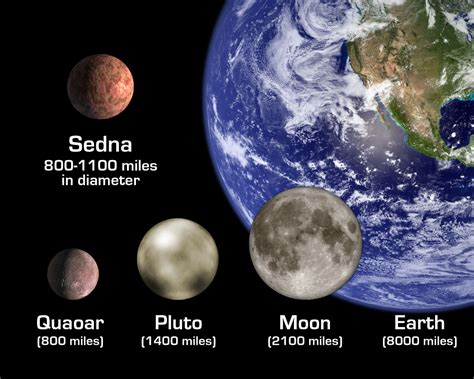 Dwarf Planet Discovery Could Help Show Life's Spread